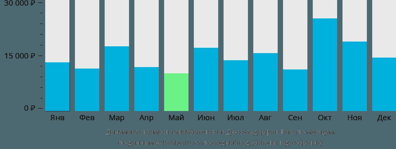 Динамика стоимости авиабилетов из Дюссельдорфа в Ригу по месяцам