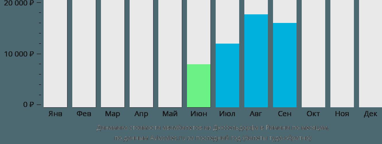 Динамика стоимости авиабилетов из Дюссельдорфа в Римини по месяцам