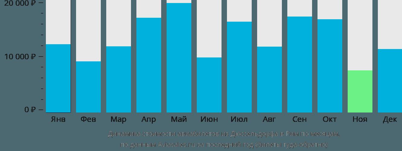 Динамика стоимости авиабилетов из Дюссельдорфа в Рим по месяцам