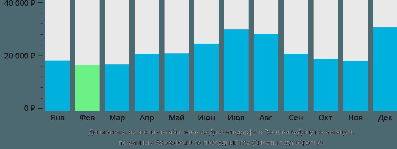 Динамика стоимости авиабилетов из Дюссельдорфа в Ростов-на-Дону по месяцам