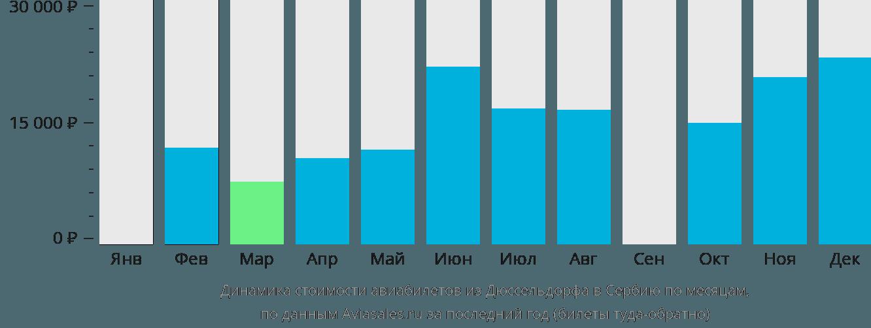 Динамика стоимости авиабилетов из Дюссельдорфа в Сербию по месяцам