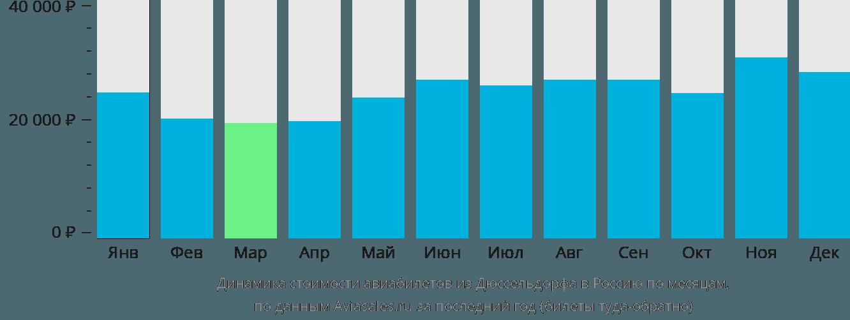 Динамика стоимости авиабилетов из Дюссельдорфа в Россию по месяцам
