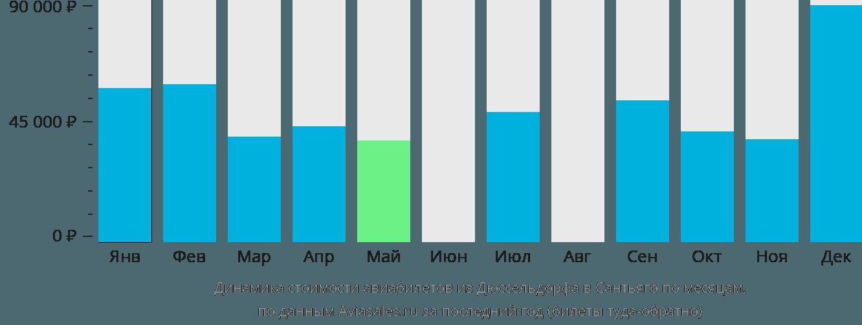 Динамика стоимости авиабилетов из Дюссельдорфа в Сантьяго по месяцам