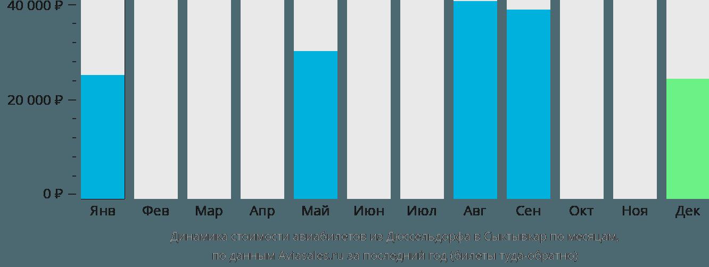 Динамика стоимости авиабилетов из Дюссельдорфа в Сыктывкар по месяцам