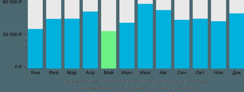 Динамика стоимости авиабилетов из Дюссельдорфа в Сеул по месяцам