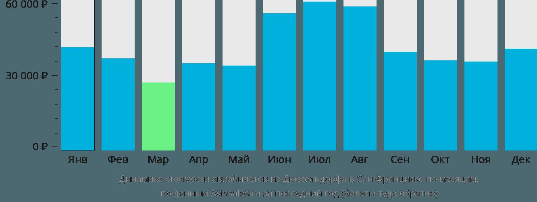 Динамика стоимости авиабилетов из Дюссельдорфа в Сан-Франциско по месяцам