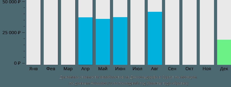 Динамика стоимости авиабилетов из Дюссельдорфа в Сургут по месяцам