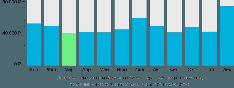 Динамика стоимости авиабилетов из Дюссельдорфа в Хошимин по месяцам