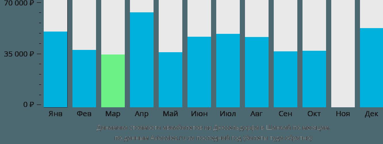 Динамика стоимости авиабилетов из Дюссельдорфа в Шанхай по месяцам