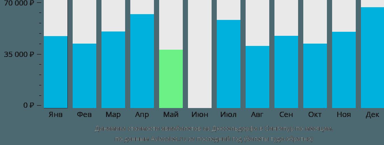 Динамика стоимости авиабилетов из Дюссельдорфа в Сингапур по месяцам