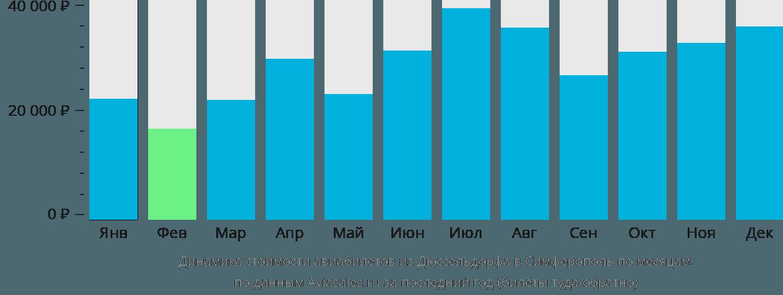 Динамика стоимости авиабилетов из Дюссельдорфа в Симферополь по месяцам
