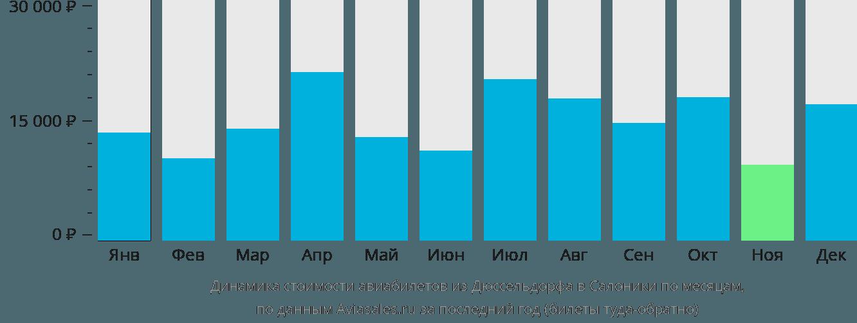 Динамика стоимости авиабилетов из Дюссельдорфа в Салоники по месяцам