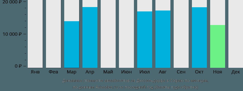Динамика стоимости авиабилетов из Дюссельдорфа в Софию по месяцам