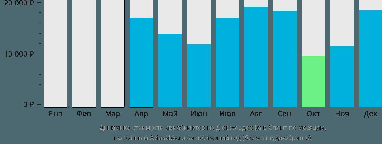 Динамика стоимости авиабилетов из Дюссельдорфа в Сплит по месяцам