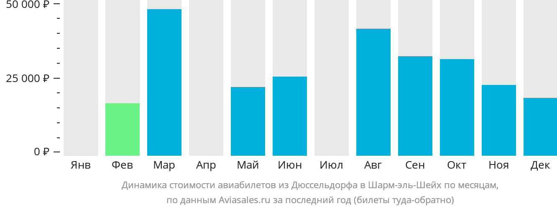 Динамика стоимости авиабилетов из Дюссельдорфа в Шарм-эль-Шейх по месяцам