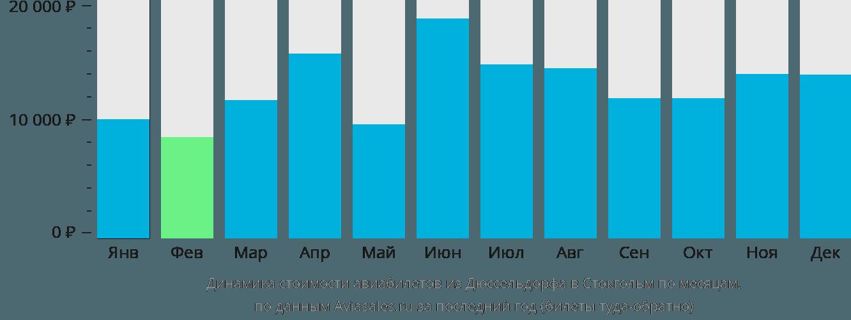 Динамика стоимости авиабилетов из Дюссельдорфа в Стокгольм по месяцам