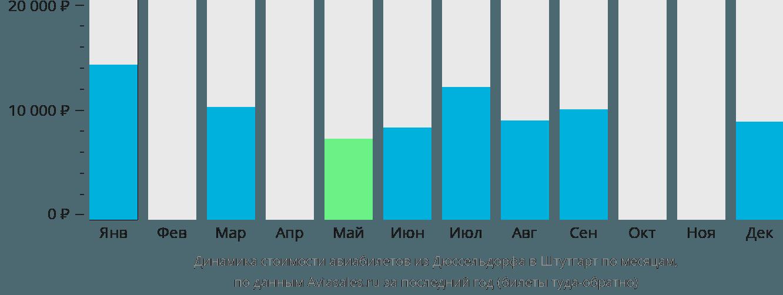 Динамика стоимости авиабилетов из Дюссельдорфа в Штутгарт по месяцам
