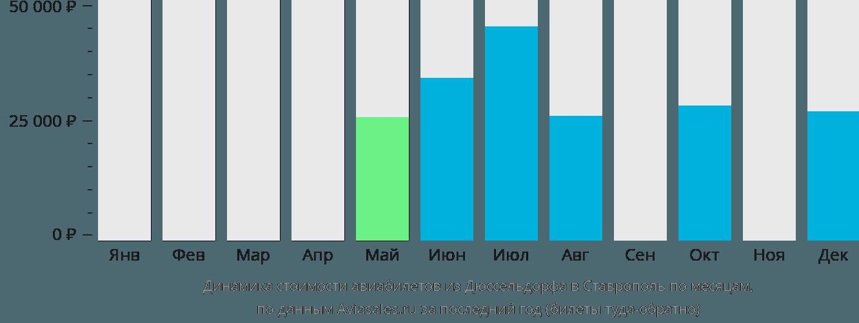 Динамика стоимости авиабилетов из Дюссельдорфа в Ставрополь по месяцам
