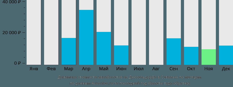 Динамика стоимости авиабилетов из Дюссельдорфа в Севилью по месяцам