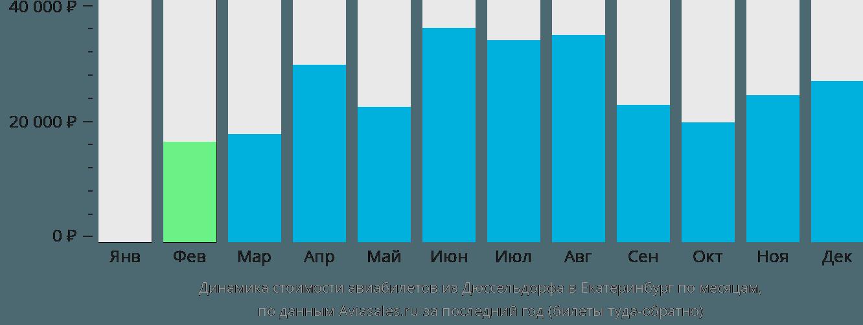 Динамика стоимости авиабилетов из Дюссельдорфа в Екатеринбург по месяцам