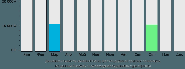 Динамика стоимости авиабилетов из Дюссельдорфа в Страсбург по месяцам