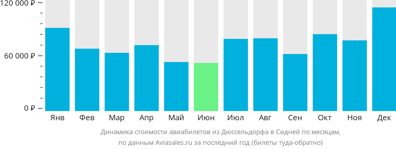 Динамика стоимости авиабилетов из Дюссельдорфа в Сидней по месяцам