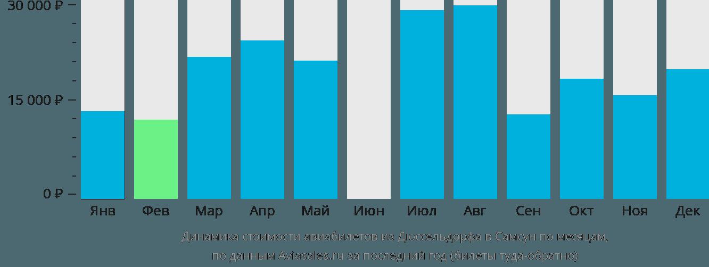 Динамика стоимости авиабилетов из Дюссельдорфа в Самсун по месяцам