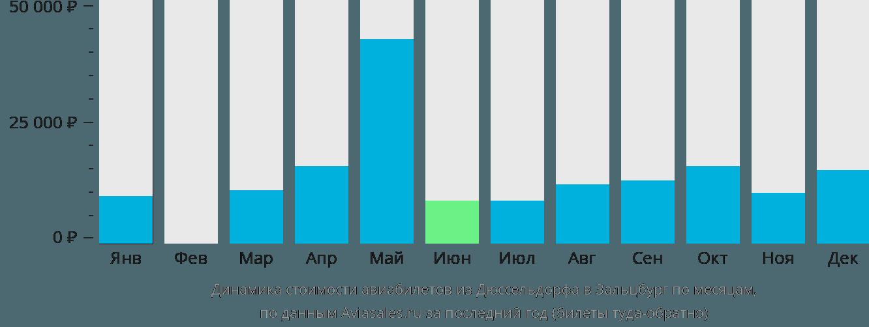 Динамика стоимости авиабилетов из Дюссельдорфа в Зальцбург по месяцам