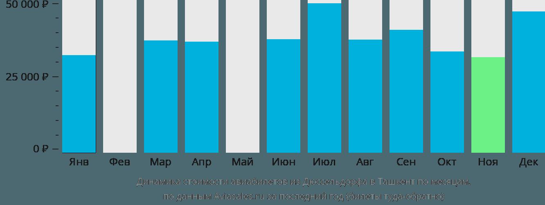 Динамика стоимости авиабилетов из Дюссельдорфа в Ташкент по месяцам