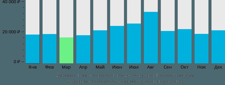 Динамика стоимости авиабилетов из Дюссельдорфа в Тбилиси по месяцам