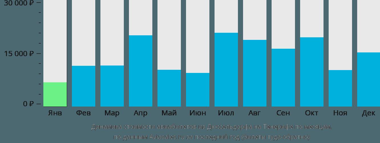 Динамика стоимости авиабилетов из Дюссельдорфа на Тенерифе по месяцам