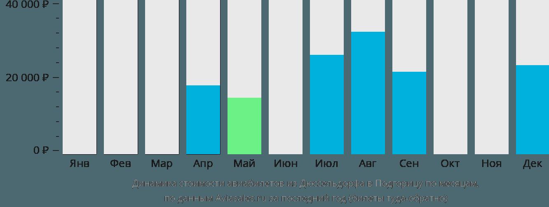 Динамика стоимости авиабилетов из Дюссельдорфа в Подгорицу по месяцам