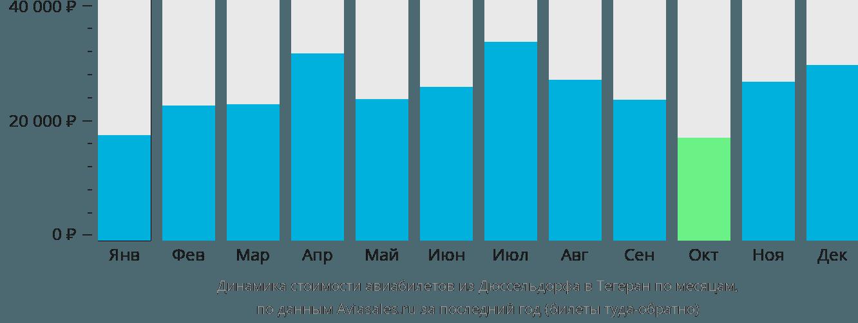 Динамика стоимости авиабилетов из Дюссельдорфа в Тегеран по месяцам