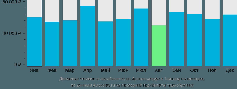 Динамика стоимости авиабилетов из Дюссельдорфа в Таиланд по месяцам