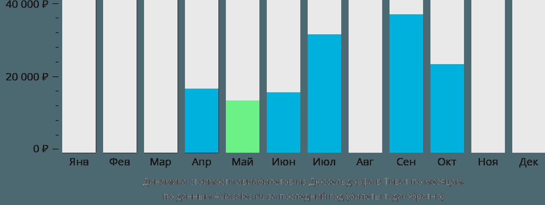 Динамика стоимости авиабилетов из Дюссельдорфа в Тиват по месяцам