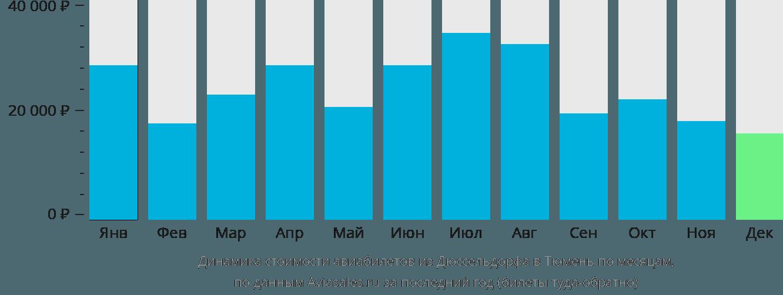 Динамика стоимости авиабилетов из Дюссельдорфа в Тюмень по месяцам