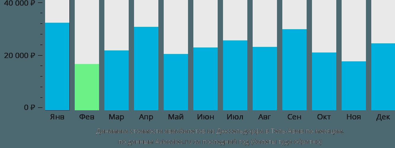 Динамика стоимости авиабилетов из Дюссельдорфа в Тель-Авив по месяцам