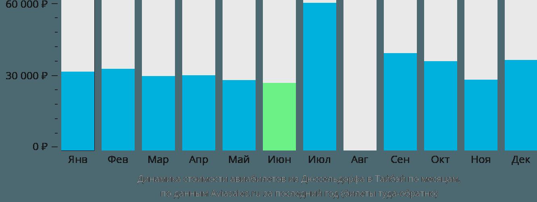Динамика стоимости авиабилетов из Дюссельдорфа в Тайбэй по месяцам