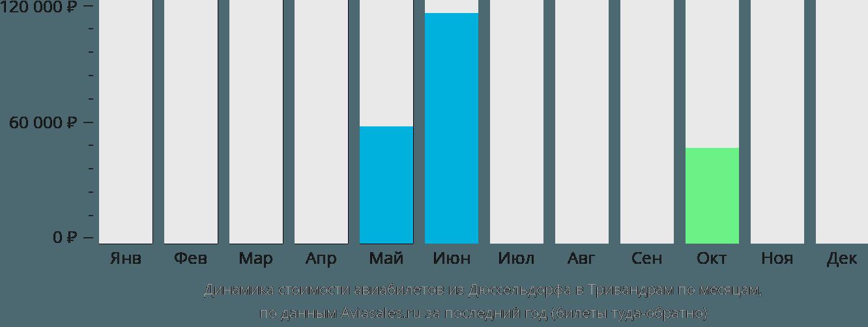 Динамика стоимости авиабилетов из Дюссельдорфа в Тривандрам по месяцам