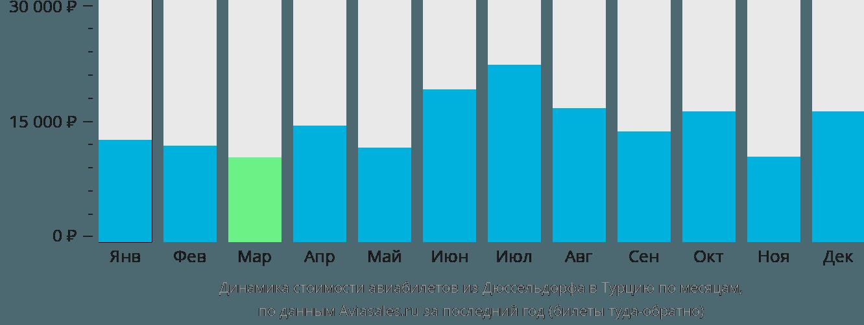 Динамика стоимости авиабилетов из Дюссельдорфа в Турцию по месяцам