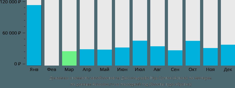 Динамика стоимости авиабилетов из Дюссельдорфа в Астану по месяцам