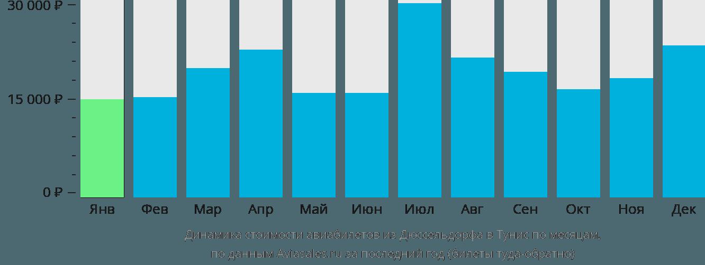 Динамика стоимости авиабилетов из Дюссельдорфа в Тунис по месяцам