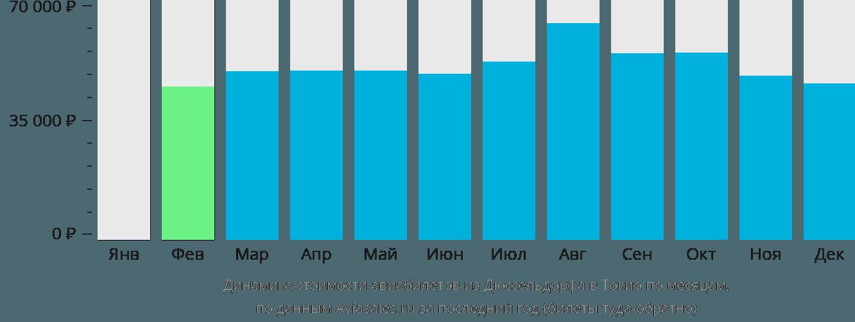 Динамика стоимости авиабилетов из Дюссельдорфа в Токио по месяцам