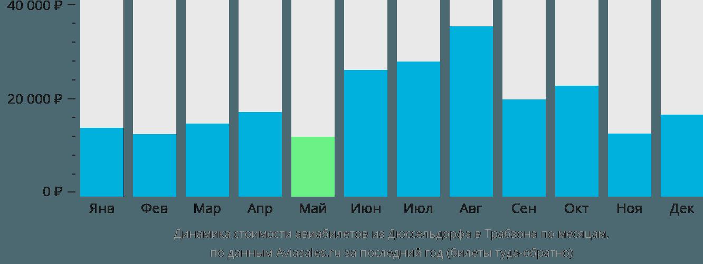 Динамика стоимости авиабилетов из Дюссельдорфа в Трабзона по месяцам