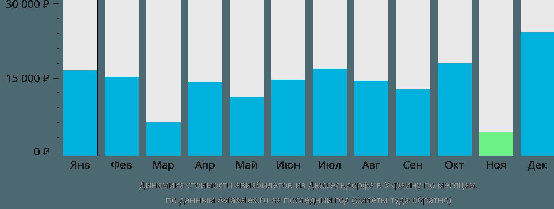 Динамика стоимости авиабилетов из Дюссельдорфа в Украину по месяцам