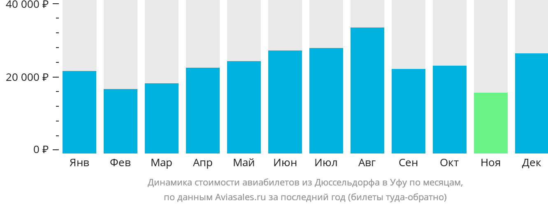 Динамика стоимости авиабилетов из Дюссельдорфа в Уфу по месяцам