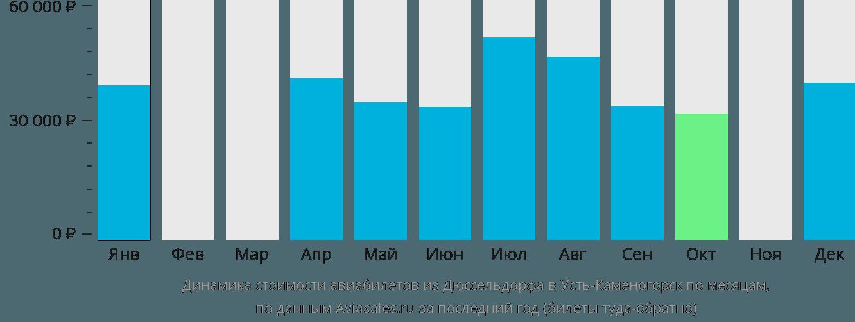 Динамика стоимости авиабилетов из Дюссельдорфа в Усть-Каменогорск по месяцам