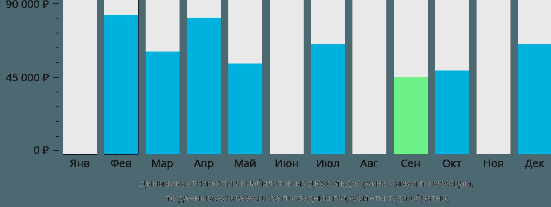 Динамика стоимости авиабилетов из Дюссельдорфа на Самуи по месяцам