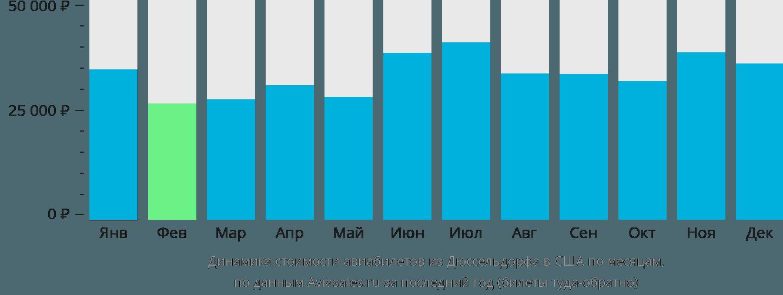 Динамика стоимости авиабилетов из Дюссельдорфа в США по месяцам