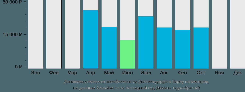 Динамика стоимости авиабилетов из Дюссельдорфа в Варну по месяцам